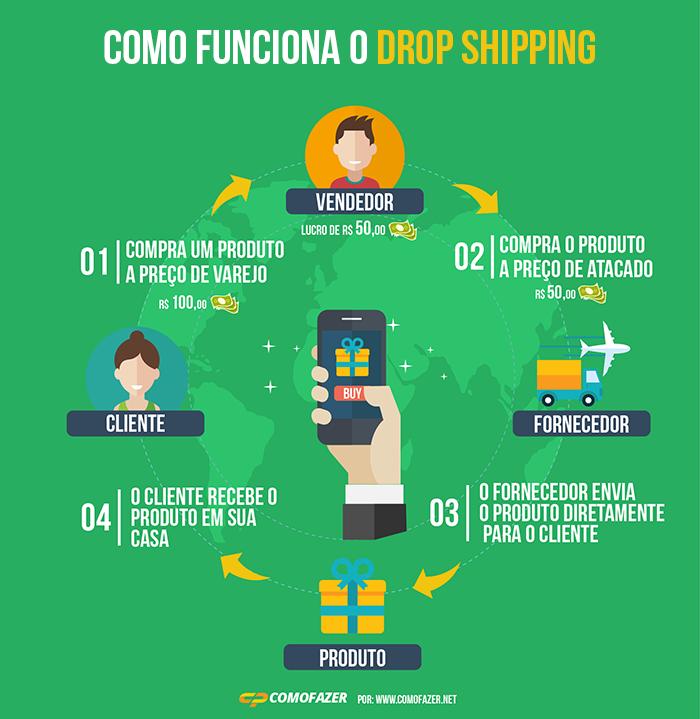 como-funciona-drop-shipping