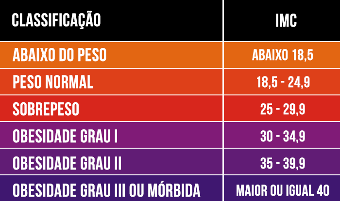 Tabela com valores do IMC