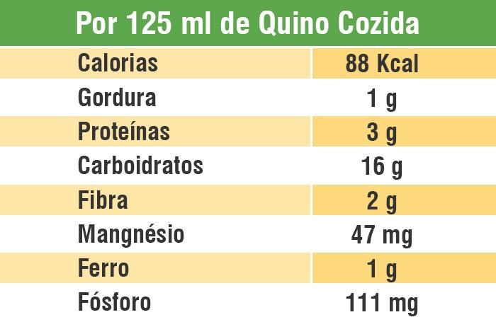 tabela-quinoa