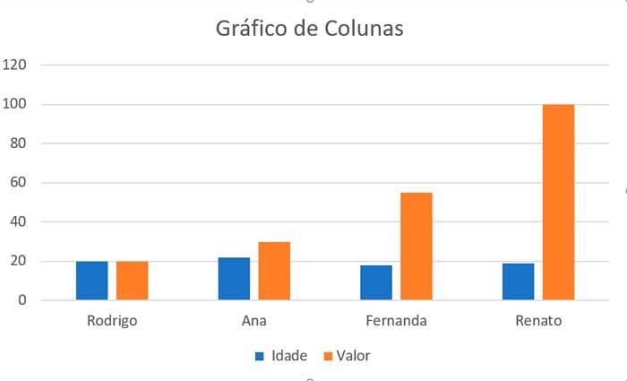 grafico colunas