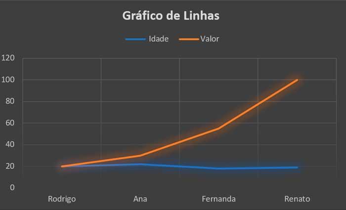 grafico linhas