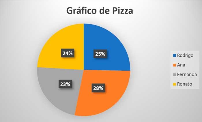grafico pizza